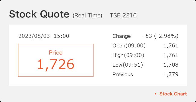 Stock Price Information
