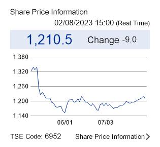 Share Price Information