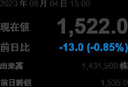 株価 西武